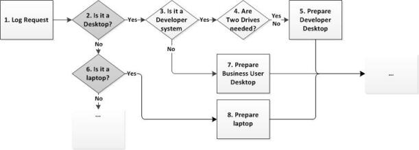 Example of a process flow to analyze